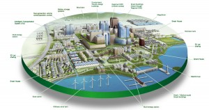 Modelo de ciudad inteligente o Smart City según la empresa ONO